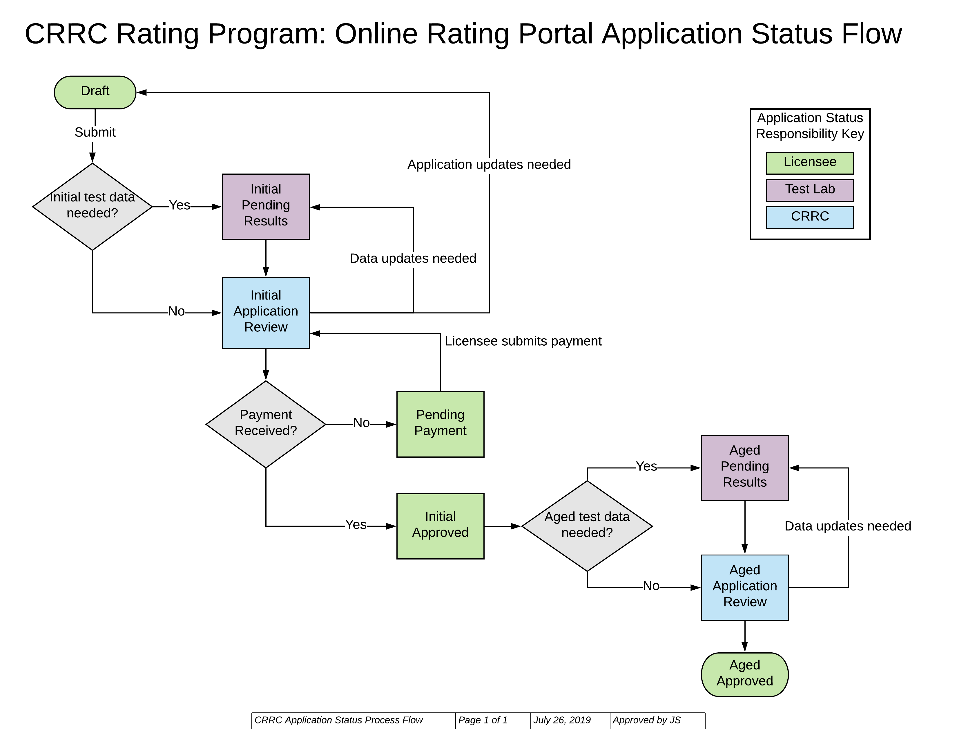 Application Status Flow